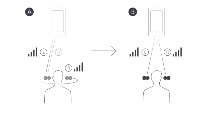 Diagram illustrating left to right relay Bluetooth sound transmission versus simultaneous left/right Bluetooth sound transmission