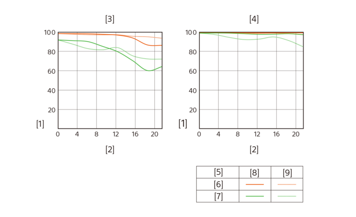An illustration showing MFT charts
